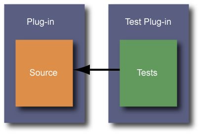 Placing test code in a separate plug-in