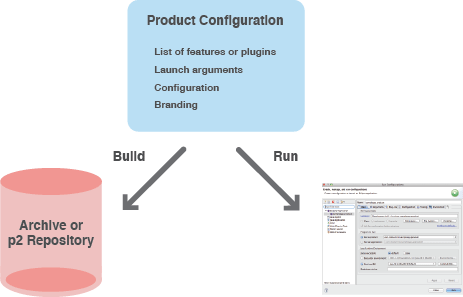 RCP Best Practices Create a product configuration :: Modular Mind